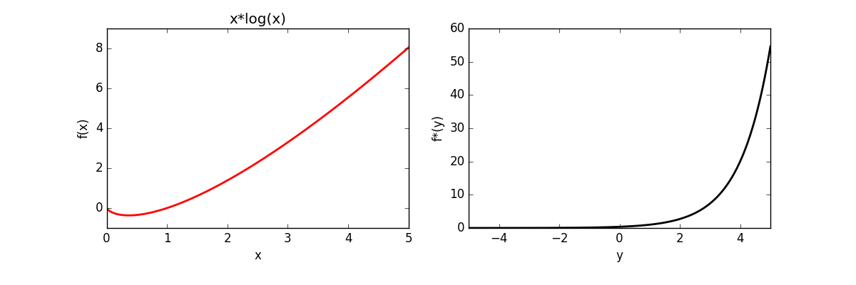 Automatically calculating the convex conjugate (Fenchel dual) using
